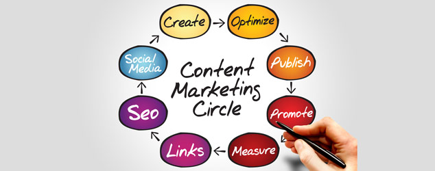 Content Marketing: The most relevant tool of SEO